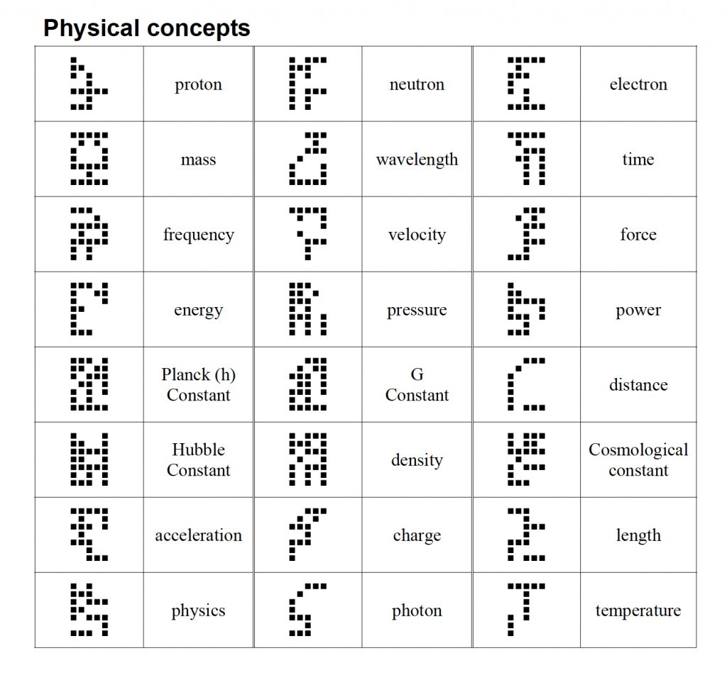 A table of symbols that represent different physical concepts such as energy, density, temperature, etc. All the symbols are built using a 5x7 bitmap.