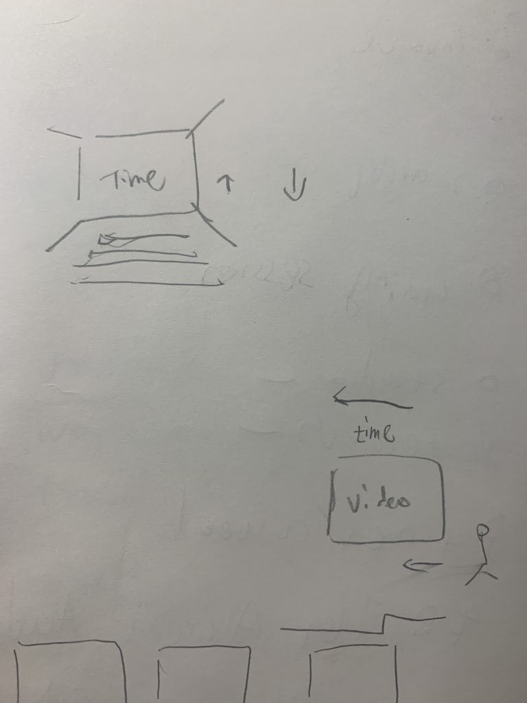 Rough sketch of how I think video's relation with time. Two drawing here, on the top left is a movie theater with indicated how time is moving. Bottom right is video work on the wall and audience walk horizontally, time move the same way.