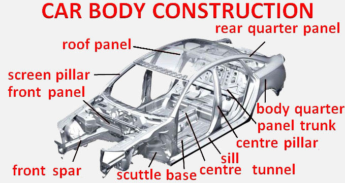 A grey background with a 3d diagram of a silver car body. Over the top is the title 'CAR BODY CONSTRUCTION' in red text. Around the diagram are the names of the different car body parts with black lines pointing to their corresponding section, these include 'roof panel', 'panel trunk', 'centre pillar' and 'scuttle base'.