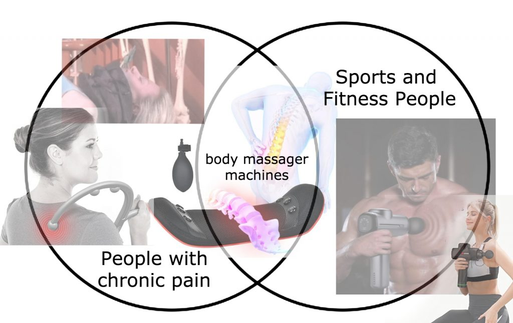 A venn diagram of two interlinking black line circles. On the right is the text 'Sports and Fitness \People' and two semi transparant images, one of a very muscly man shown topless from the abs upwards holding a gun shaped massager with the end ball on his chest emitting vibrating rays. Just to his right is a woman in sports wear with a blonde ponytail, holding the same massager with the ball on her shoulder, she has her eyes closed and she is smiling. In the left section it says 'People with chronic pain' with two images, one is of a woman from the behind angle and from the shoulders up, she has her hair in a bun and she is smiling and holding a large arched stick onto her shoulder. The image is black and white and the point on her back where the massager stick is touching is a red glowing patch. Above is an image of someone lying down shown from the chest upwards, they have an inflatable looking neck brace type apparatus around their neck, their eyes are closed and in the background their are some skeleton bones. In the middle section it says 'body massager machines' and there is an image of a a blue glowing graphic person from behind, hunched over with their spine visible and glowing yellow, in the foreground there is a back massager that looks like a black cushioned tray, there is a spine flopped over it glowing purple. There is a small black lemon shaped pump floating to the left of the massager.